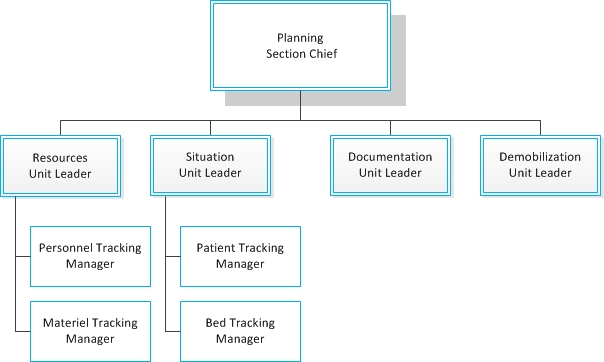 Hospital Incident Command System Current Guidebook And