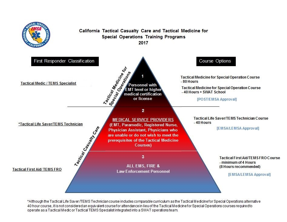 Image of California Tactical Casualty Care and Tactical Medicine for Special Operations Training Program levels, access guidelines found on this page for more information.